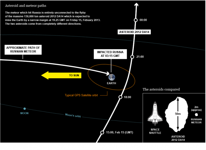 Meteor-Asteroid-Trajectory-660x4811.png