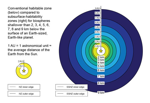 Subsurface habitability zones in proportion to distance from sun and depth from surface. Credit: Sean McMahon