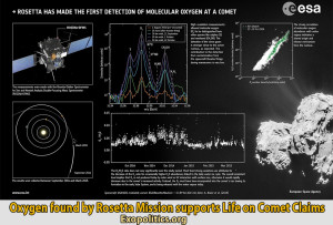 Oxygen found by Rosetta Mission supports claims of Microbial Life on Comet