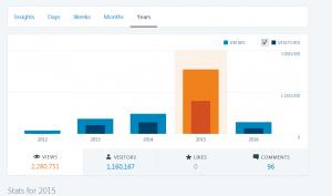Wordpress stats 2015